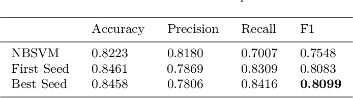 Figure 4 for Applying a Pre-trained Language Model to Spanish Twitter Humor Prediction