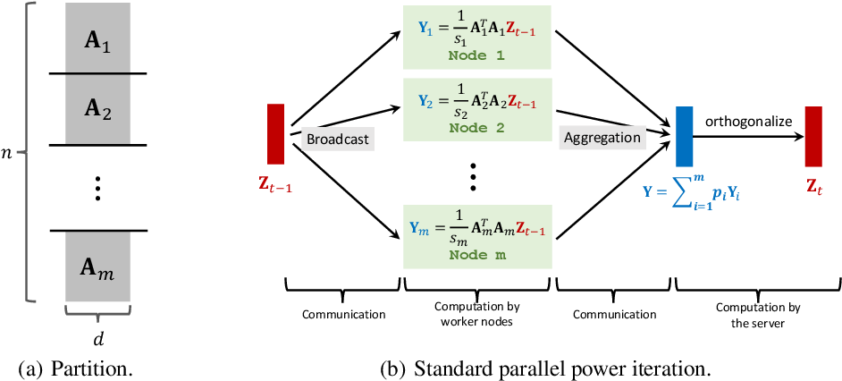 Figure 1 for Communication-Efficient Distributed SVD via Local Power Iterations