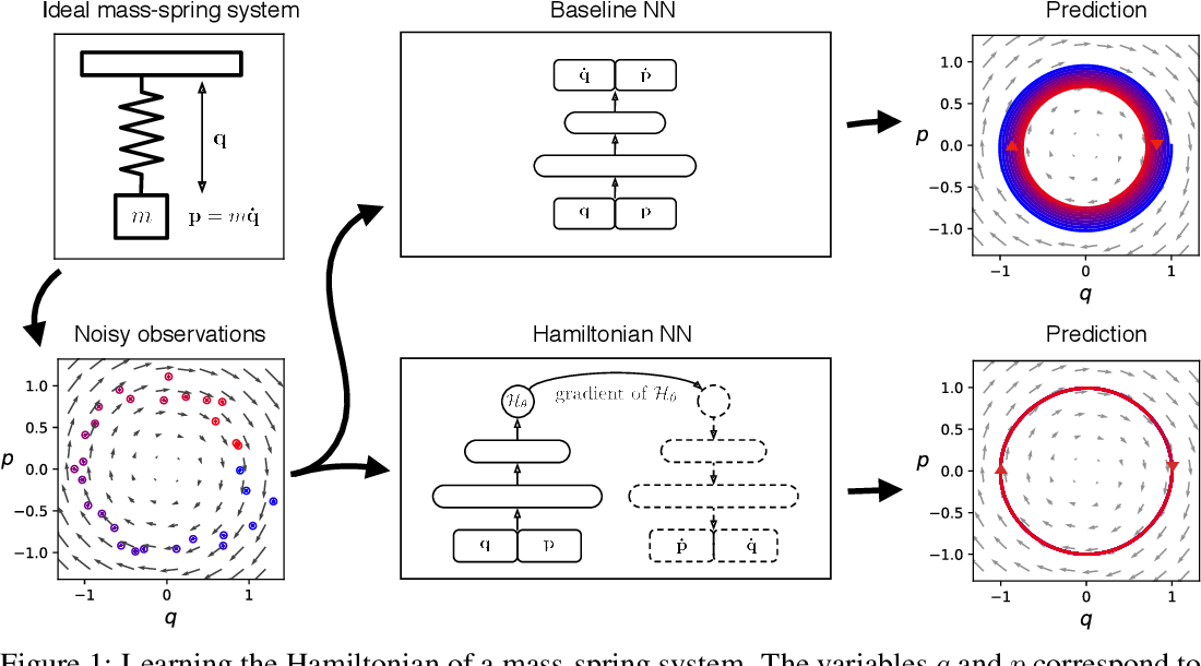 Figure 1 for Hamiltonian Neural Networks