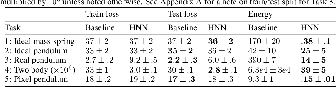 Figure 2 for Hamiltonian Neural Networks