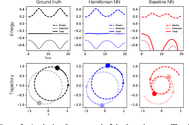 Figure 4 for Hamiltonian Neural Networks