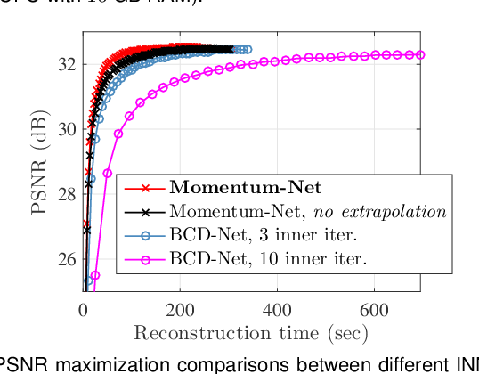 Figure 4 for Momentum-Net: Fast and convergent iterative neural network for inverse problems