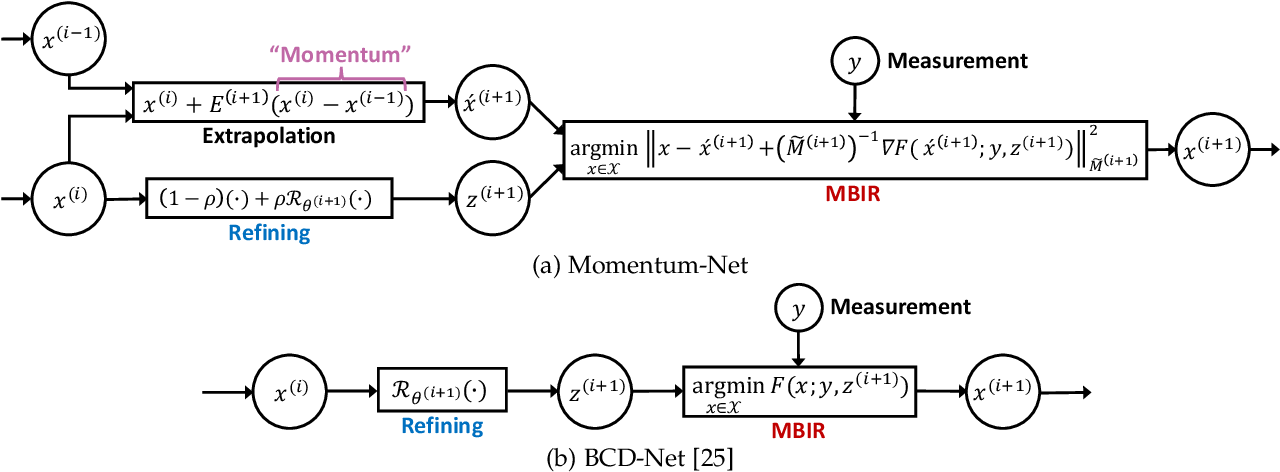 Figure 1 for Momentum-Net: Fast and convergent iterative neural network for inverse problems