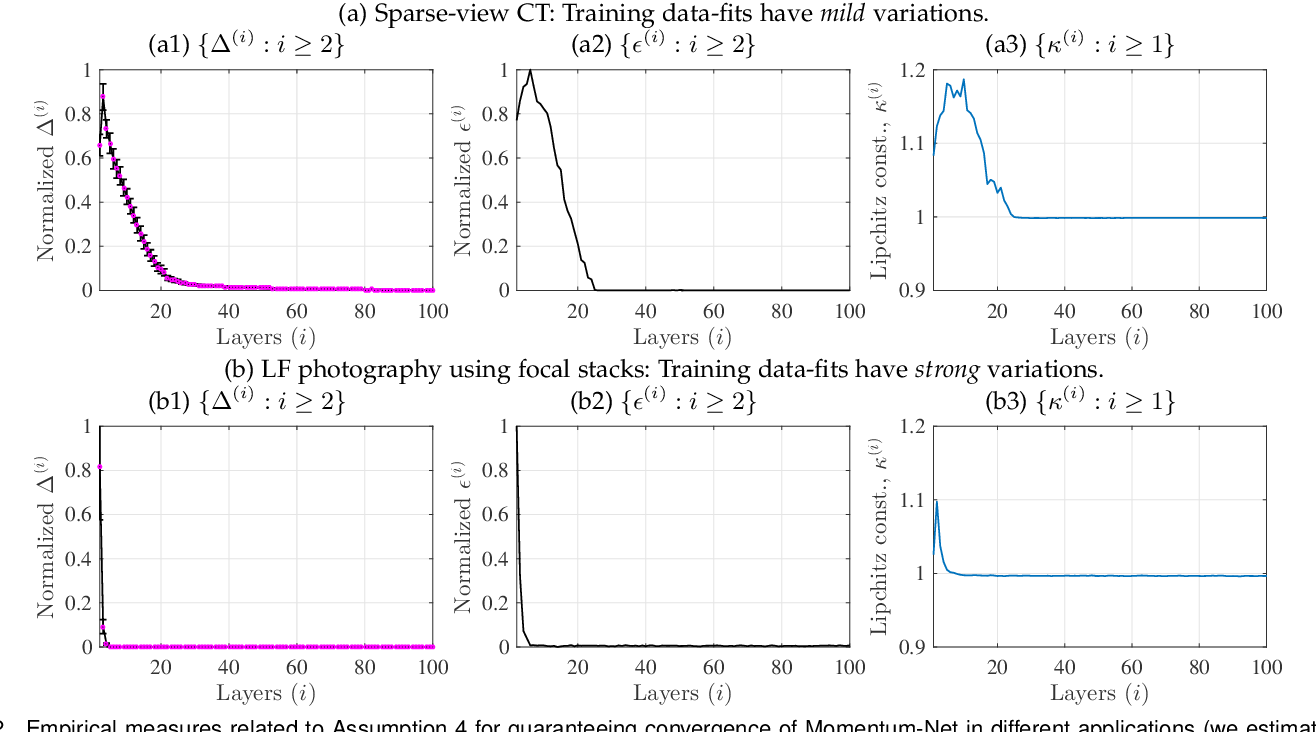 Figure 2 for Momentum-Net: Fast and convergent iterative neural network for inverse problems