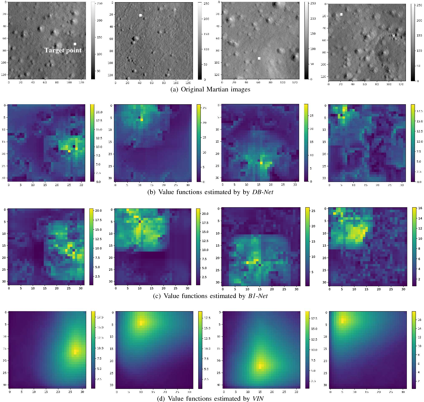 Figure 2 for A Novel Deep Neural Network Architecture for Mars Visual Navigation