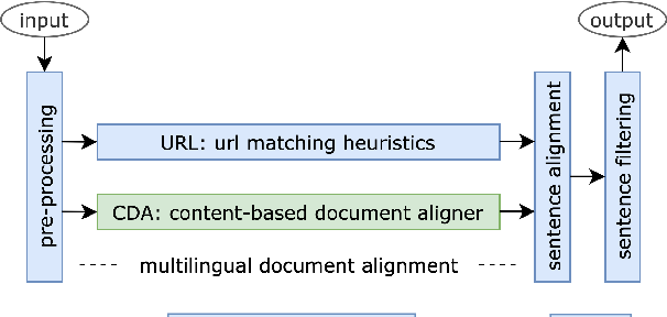 Figure 1 for CDA: a Cost Efficient Content-based Multilingual Web Document Aligner