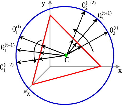 Figure 3 for Streaming dynamic and distributed inference of latent geometric structures