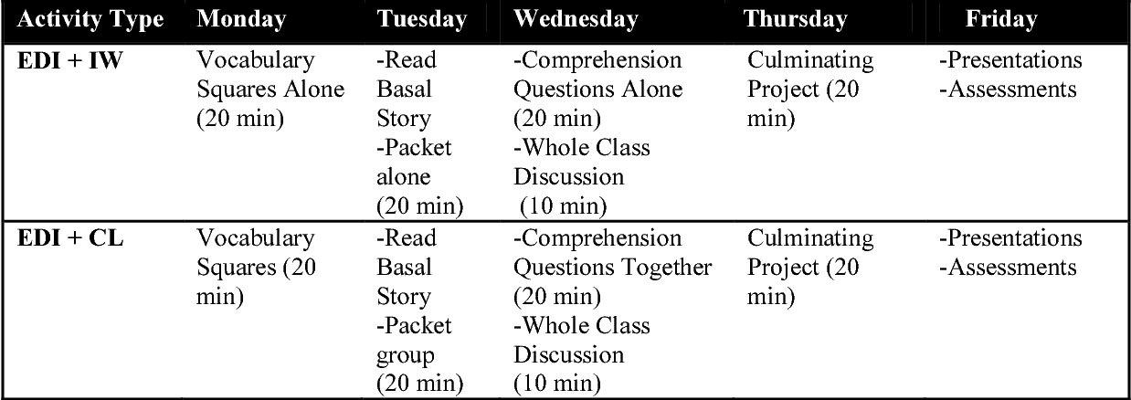 PDF] The Effects of Explicit Reading Strategy Instruction