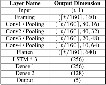 Figure 2 for Real-Time Adversarial Attacks