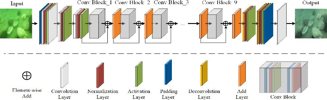 Figure 2 for Class balanced underwater object detection dataset generated by class-wise style augmentation