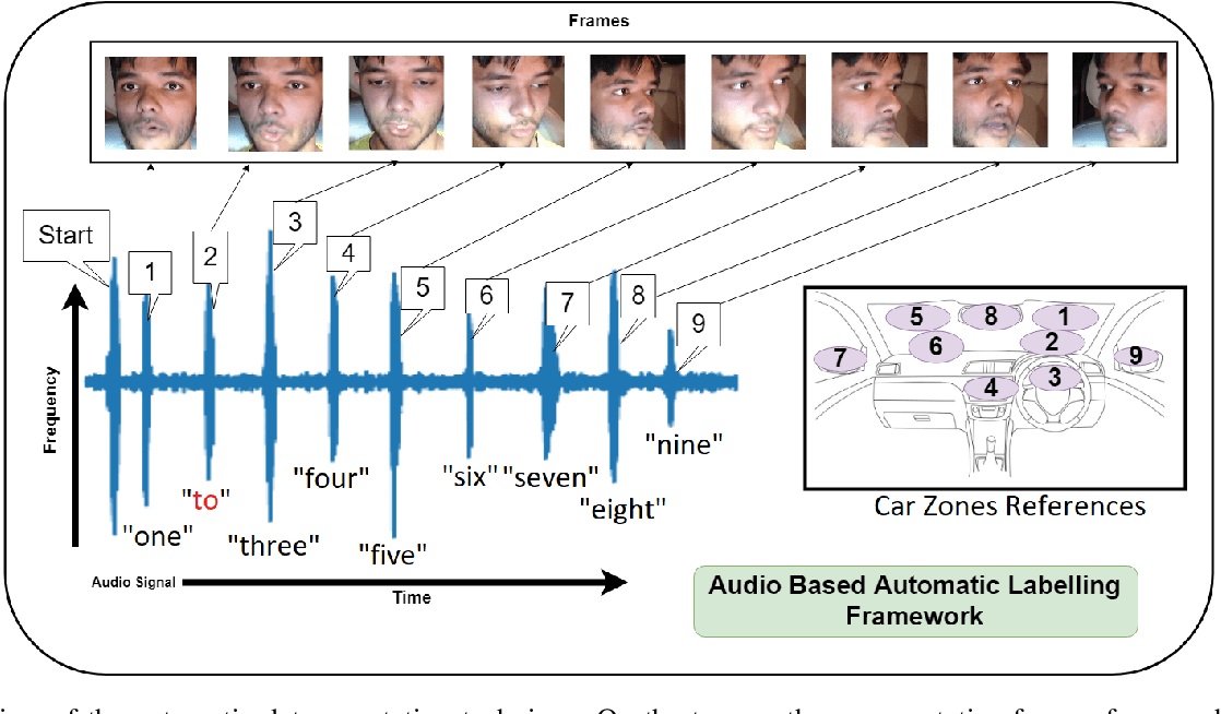 Figure 3 for Speak2Label: Using Domain Knowledge for Creating a Large Scale Driver Gaze Zone Estimation Dataset