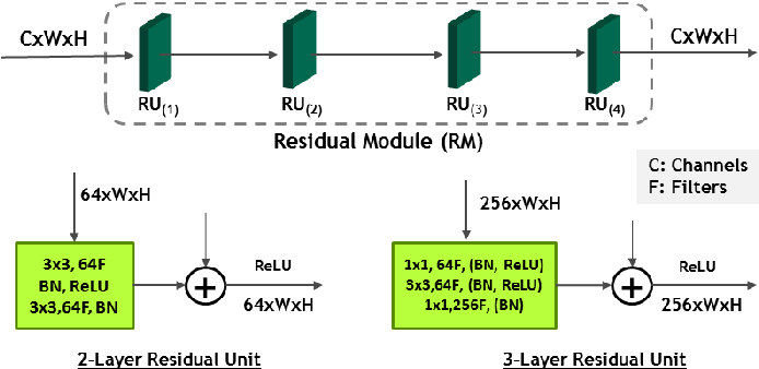 Figure 2 for Multi-Resolution Fusion and Multi-scale Input Priors Based Crowd Counting