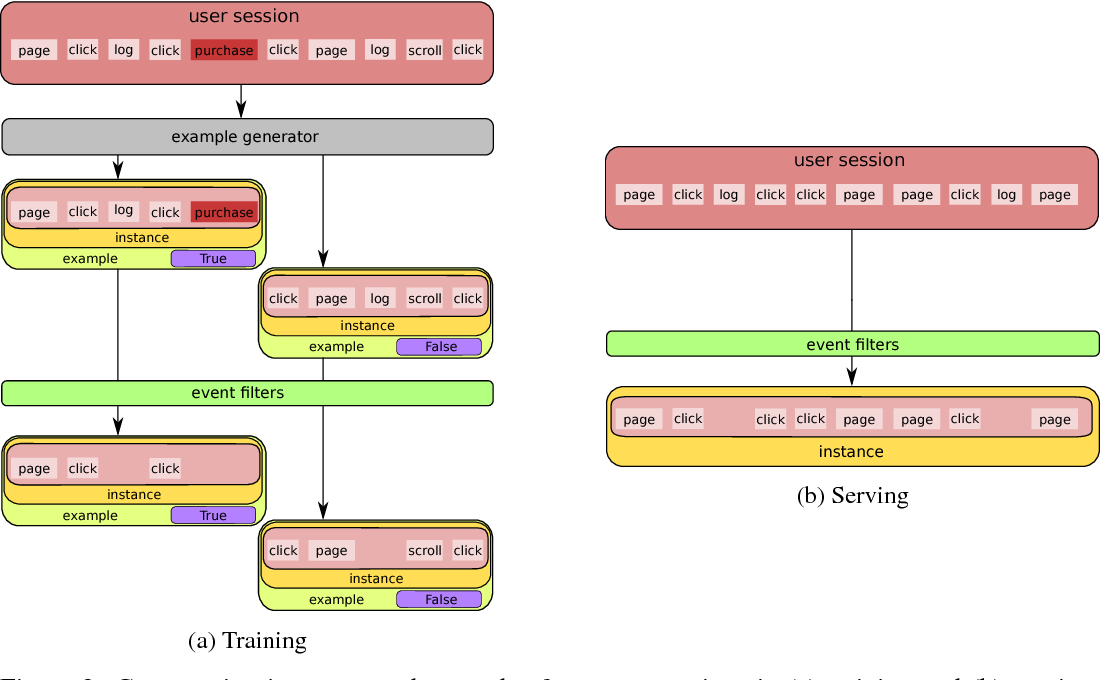 Figure 2 for Zap: Making Predictions Based on Online User Behavior