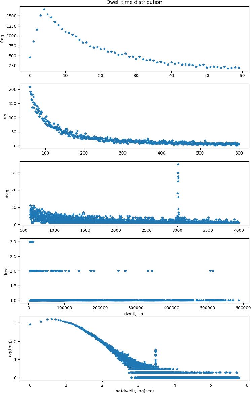 Figure 3 for Zap: Making Predictions Based on Online User Behavior