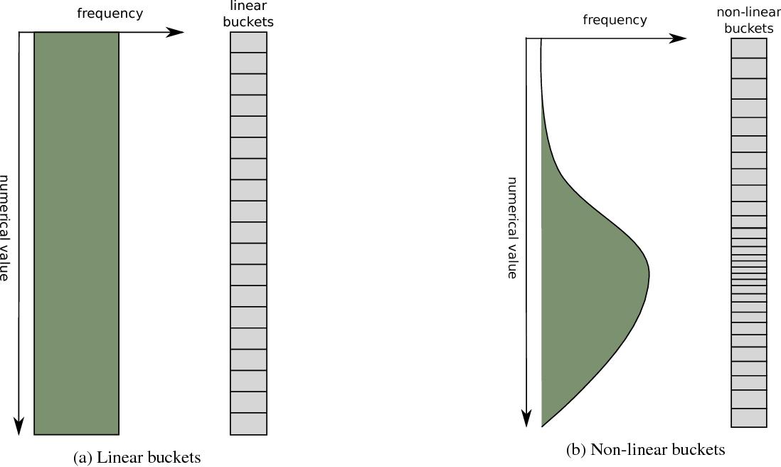Figure 4 for Zap: Making Predictions Based on Online User Behavior