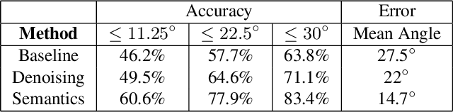 Figure 2 for Floors are Flat: Leveraging Semantics for Real-Time Surface Normal Prediction