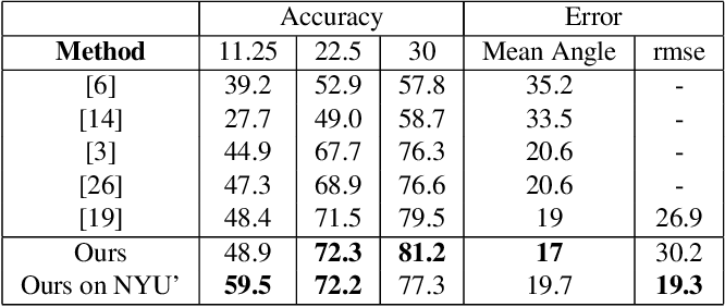 Figure 4 for Floors are Flat: Leveraging Semantics for Real-Time Surface Normal Prediction