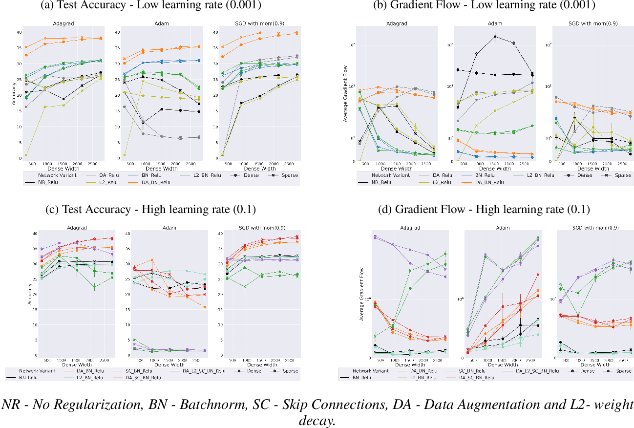 Figure 4 for Keep the Gradients Flowing: Using Gradient Flow to Study Sparse Network Optimization