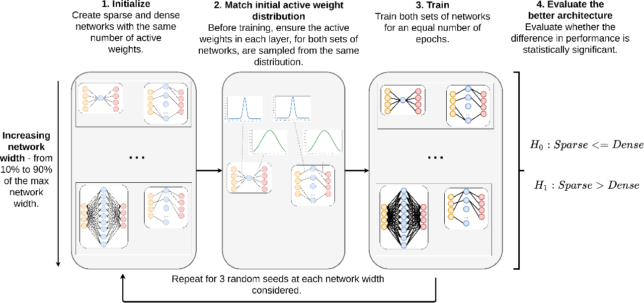 Figure 1 for Keep the Gradients Flowing: Using Gradient Flow to Study Sparse Network Optimization