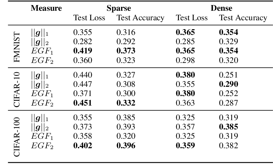 Figure 2 for Keep the Gradients Flowing: Using Gradient Flow to Study Sparse Network Optimization
