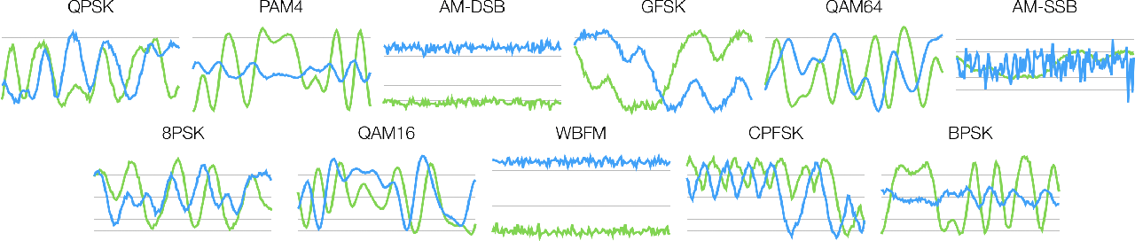 Figure 1 for Real-Time Radio Technology and Modulation Classification via an LSTM Auto-Encoder