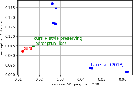 Figure 4 for Learning Long-Term Style-Preserving Blind Video Temporal Consistency