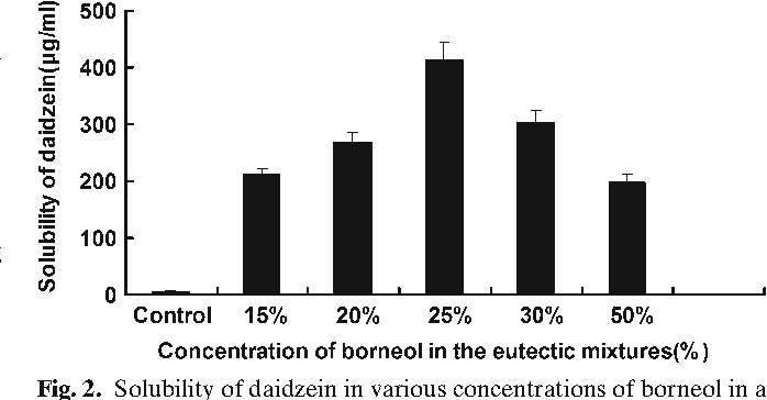 Fig. 2. Solubility of daidzein in various concentrations of borneol in a eutectic mixture