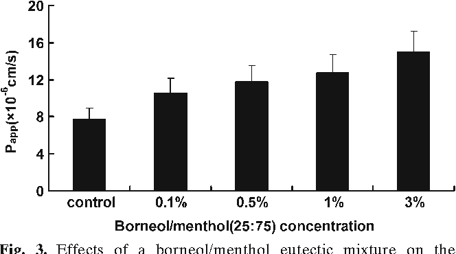Fig. 3. Effects of a borneol/menthol eutectic mixture on the absorption of daidzein in rat intestinal membrane. Data are the mean±SD of at least three determinations