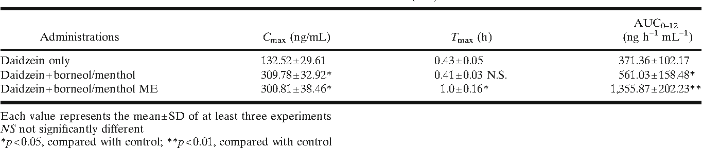 Table II. Pharmacokinetic Parameters of Daidzein after Oral (10 mg/kg) Administration in Rats in the Presence of Borneol/Menthol Eutectic Mixtures and Microemulsion (ME)