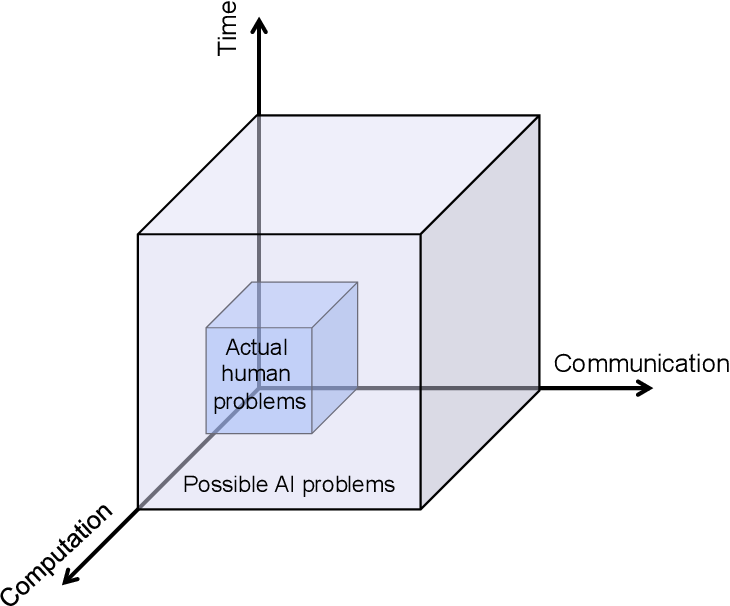 Figure 1 for Understanding Human Intelligence through Human Limitations