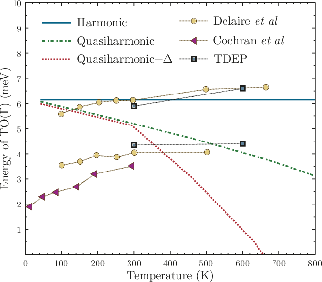 Figure 1 from Thermal conductivity in PbTe from first principles