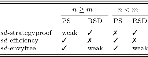 Figure 1 for Investigating the Characteristics of One-Sided Matching Mechanisms Under Various Preferences and Risk Attitudes