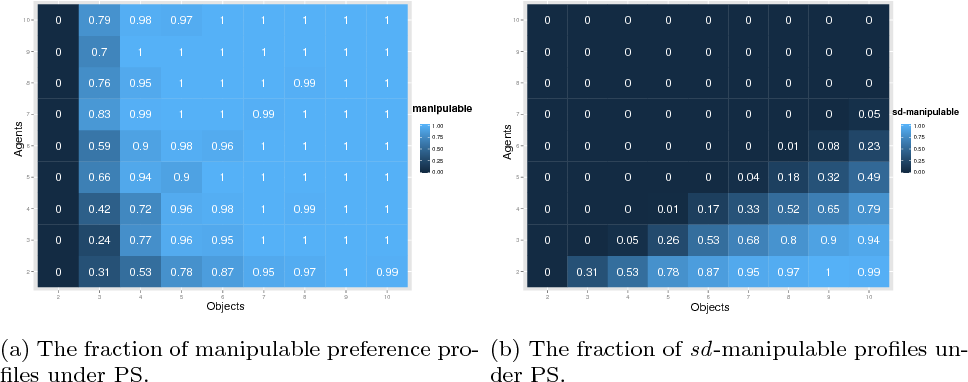 Figure 4 for Investigating the Characteristics of One-Sided Matching Mechanisms Under Various Preferences and Risk Attitudes