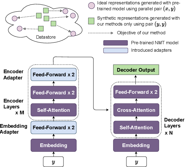 Figure 1 for Non-Parametric Unsupervised Domain Adaptation for Neural Machine Translation