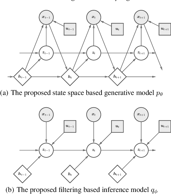 Figure 1 for Learning Interpretable Deep State Space Model for Probabilistic Time Series Forecasting