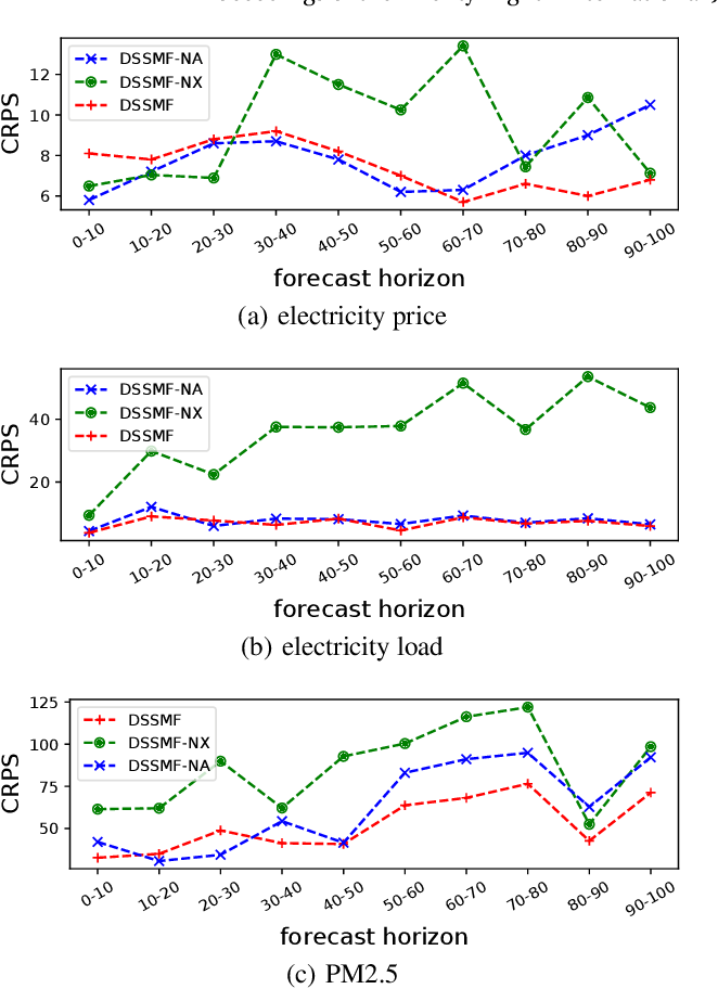 Figure 4 for Learning Interpretable Deep State Space Model for Probabilistic Time Series Forecasting