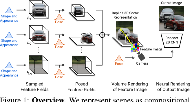 Figure 1 for GIRAFFE: Representing Scenes as Compositional Generative Neural Feature Fields
