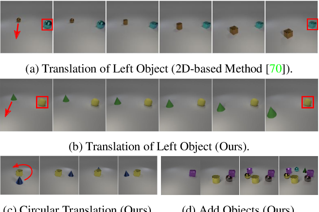 Figure 3 for GIRAFFE: Representing Scenes as Compositional Generative Neural Feature Fields