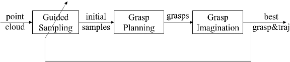 Figure 1 for Efficient Grasp Planning and Execution with Multi-Fingered Hands by Surface Fitting