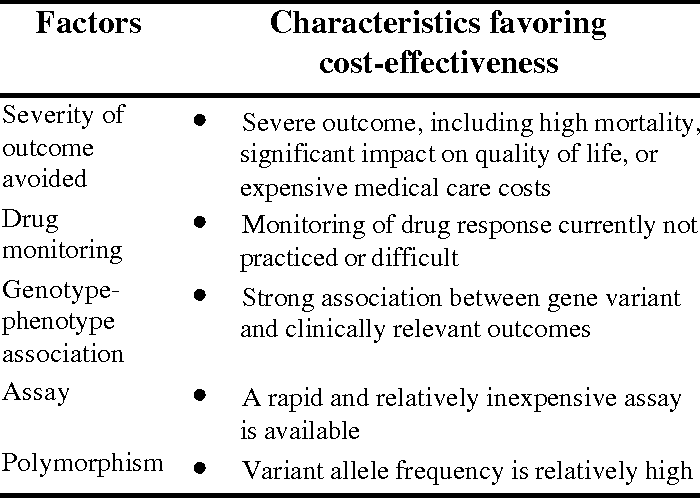 Examples Of Disease Areas Where Pharmacogenomic Applications May Be