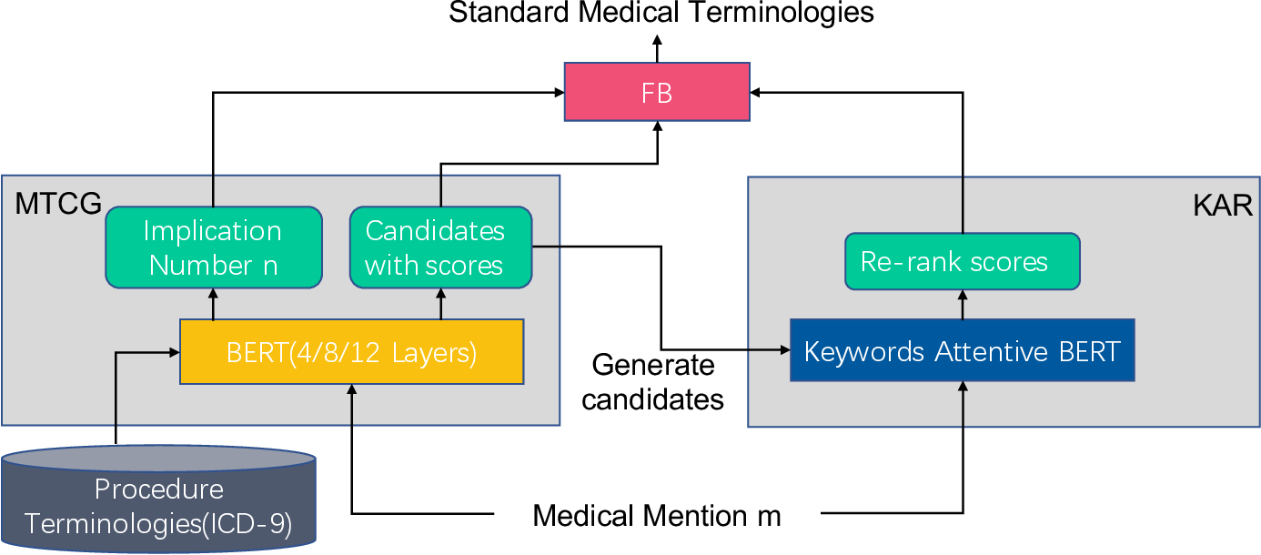 Figure 3 for A multi-perspective combined recall and rank framework for Chinese procedure terminology normalization