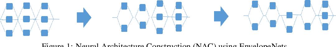 Figure 1 for Neural Architecture Construction using EnvelopeNets