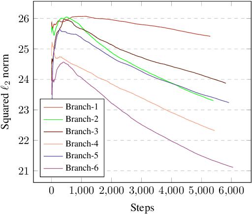 Figure 3 for Neural Architecture Construction using EnvelopeNets