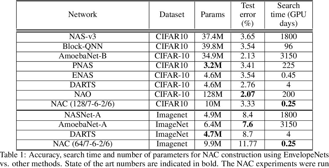 Figure 2 for Neural Architecture Construction using EnvelopeNets