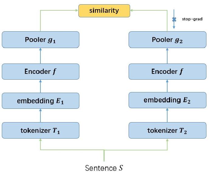 Figure 1 for CMV-BERT: Contrastive multi-vocab pretraining of BERT