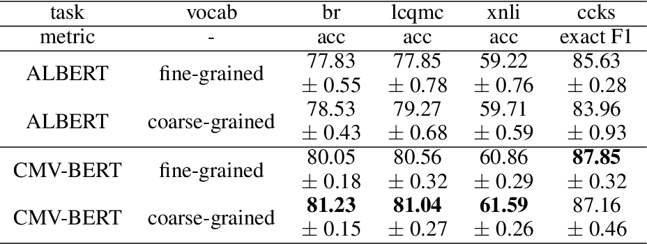 Figure 2 for CMV-BERT: Contrastive multi-vocab pretraining of BERT