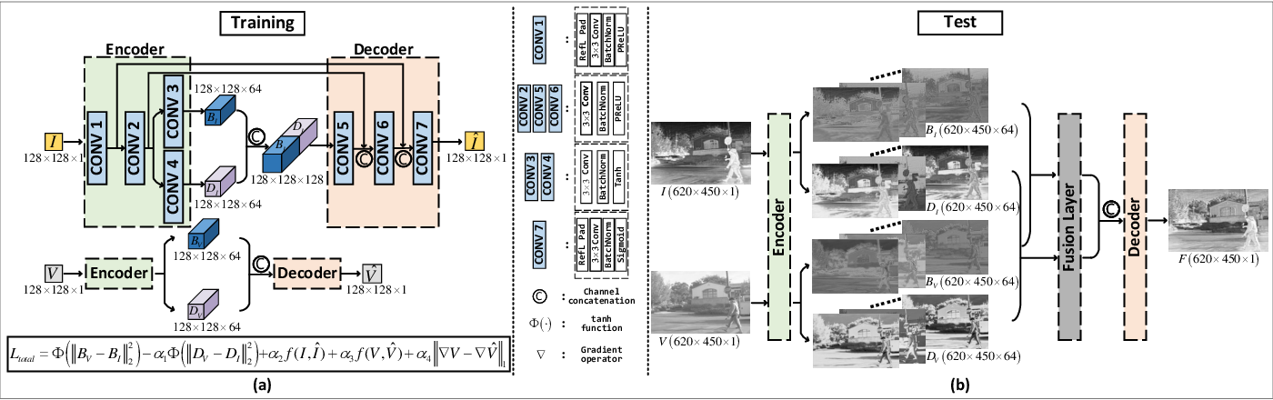 Figure 1 for DIDFuse: Deep Image Decomposition for Infrared and Visible Image Fusion