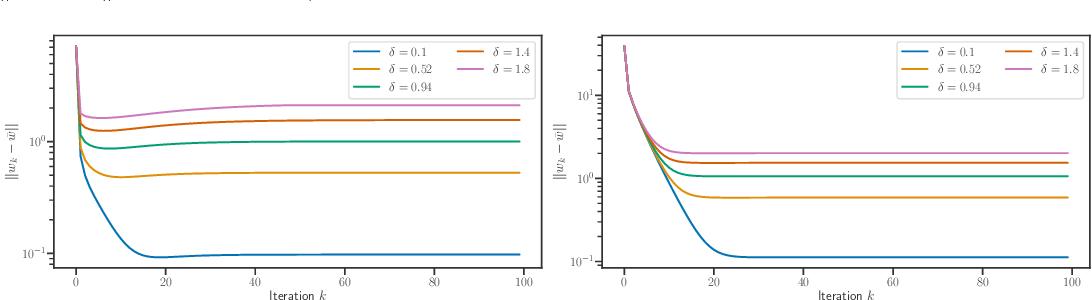 Figure 3 for Implicit regularization for convex regularizers