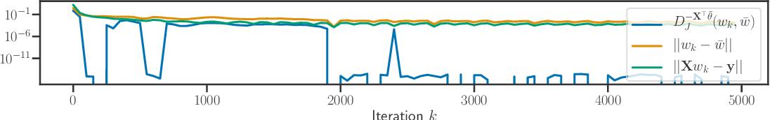 Figure 1 for Implicit regularization for convex regularizers