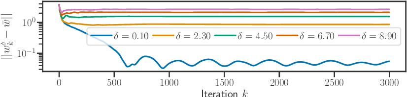 Figure 2 for Implicit regularization for convex regularizers